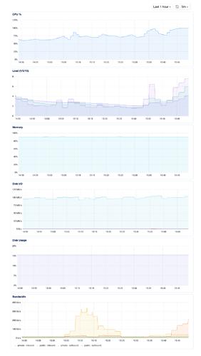 Screenshot%202021-06-06%20at%2015-49-16%20metabase-pool-8gckt%20-%20DigitalOcean