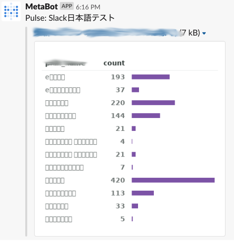 Japanese text is not shown in Slack - Bug reports - Metabase